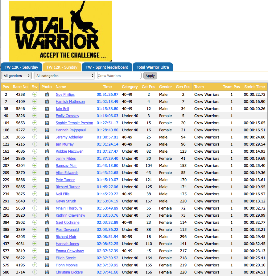Crew Total Warrior race results
